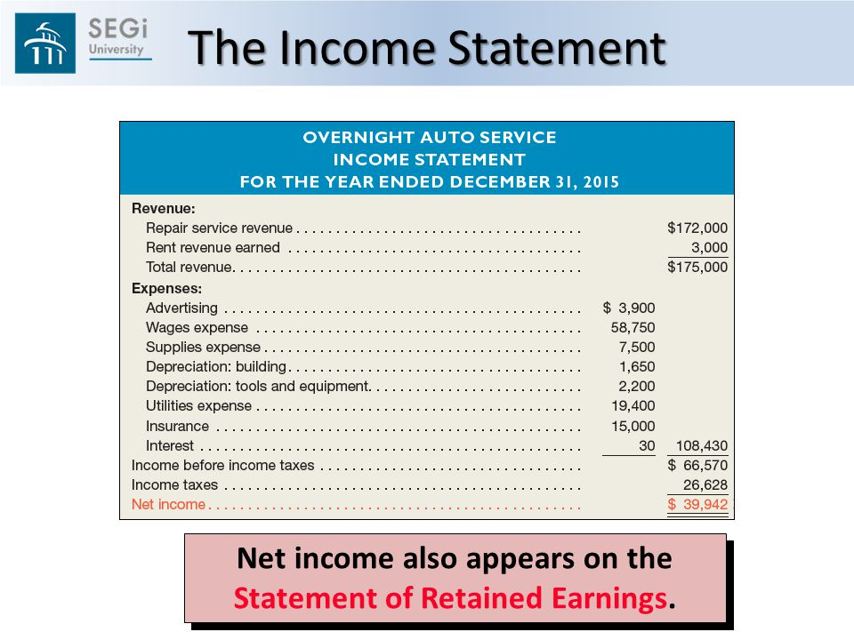 Net income also appears on the Statement of Retained Earnings. The Income Statement