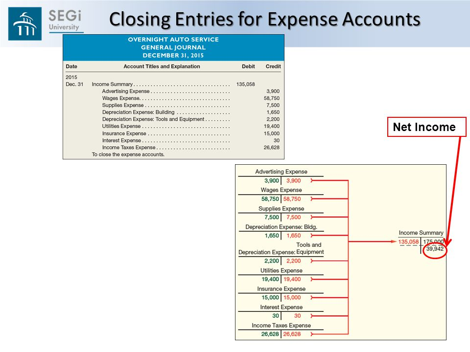 Closing Entries for Expense Accounts Net Income