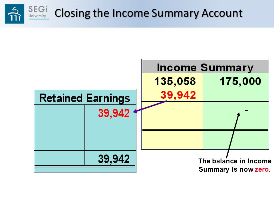 The balance in Income Summary is now zero. Closing the Income Summary Account