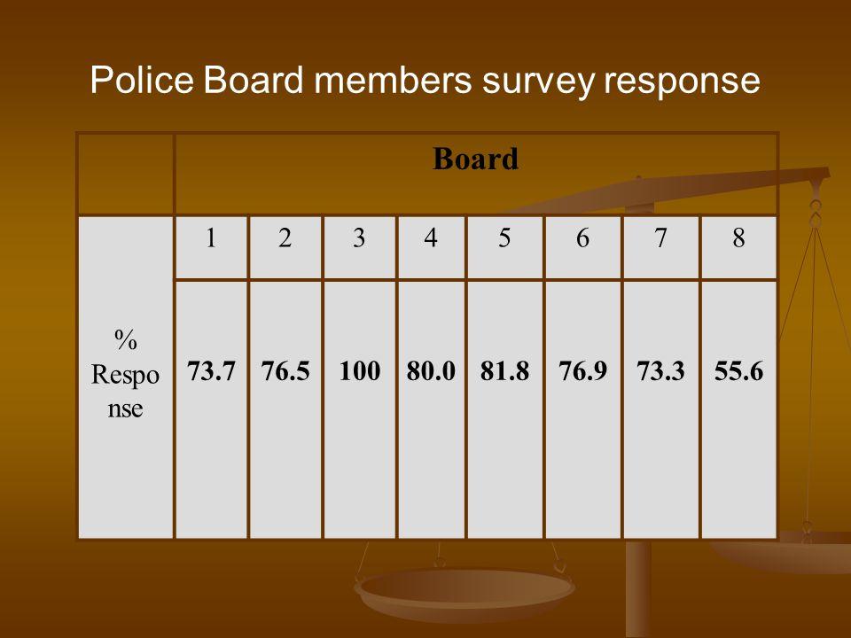 Police Board members survey response Board % Respo nse 12345678 73.776.510080.081.876.973.355.6