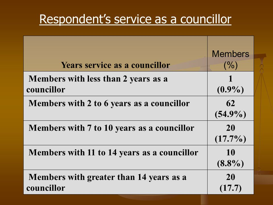 Years service as a councillor Members (%) Members with less than 2 years as a councillor 1 (0.9%) Members with 2 to 6 years as a councillor62 (54.9%) Members with 7 to 10 years as a councillor20 (17.7%) Members with 11 to 14 years as a councillor10 (8.8%) Members with greater than 14 years as a councillor 20 (17.7) Respondent's service as a councillor
