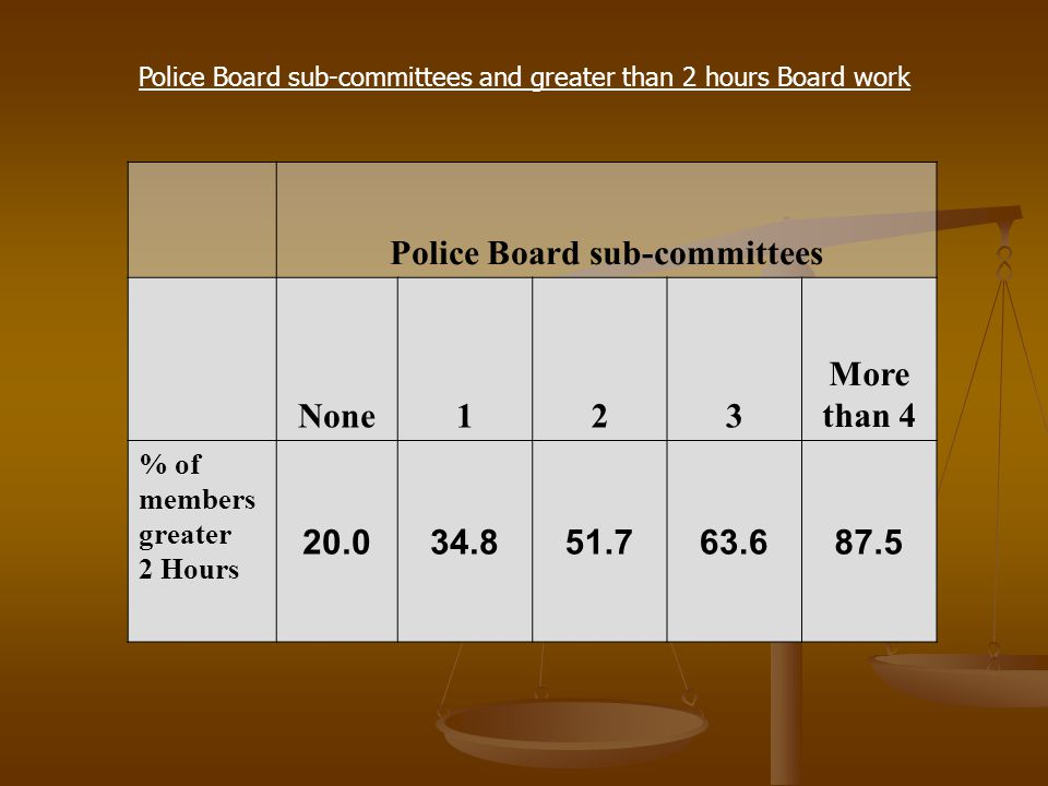 Police Board sub-committees and greater than 2 hours Board work Police Board sub-committees None123 More than 4 % of members greater 2 Hours 20.034.851.763.687.5