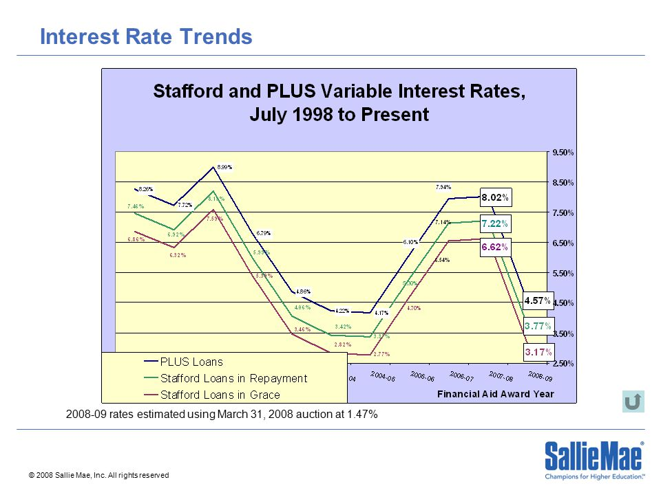© 2008 Sallie Mae, Inc. All rights reserved Interest Rate Trends 2008-09 rates estimated using March 31, 2008 auction at 1.47%