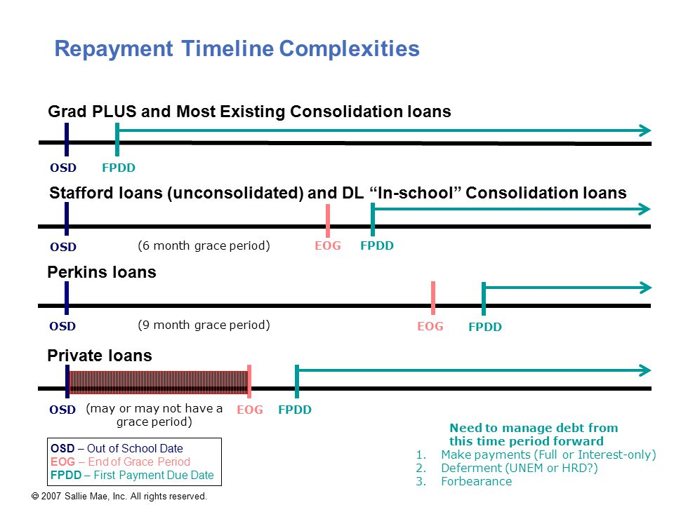 Repayment Timeline Complexities 1.Make payments (Full or Interest-only) 2.Deferment (UNEM or HRD?) 3.Forbearance Need to manage debt from this time pe