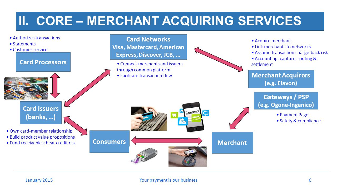 II. CORE – MERCHANT ACQUIRING SERVICES Your payment is our business6January 2015 Card Networks Visa, Mastercard, American Express, Discover, JCB, … Me