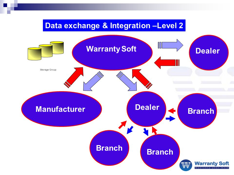 Data exchange & Integration –Level 2 Manufacturer Warranty Soft Dealer Branch