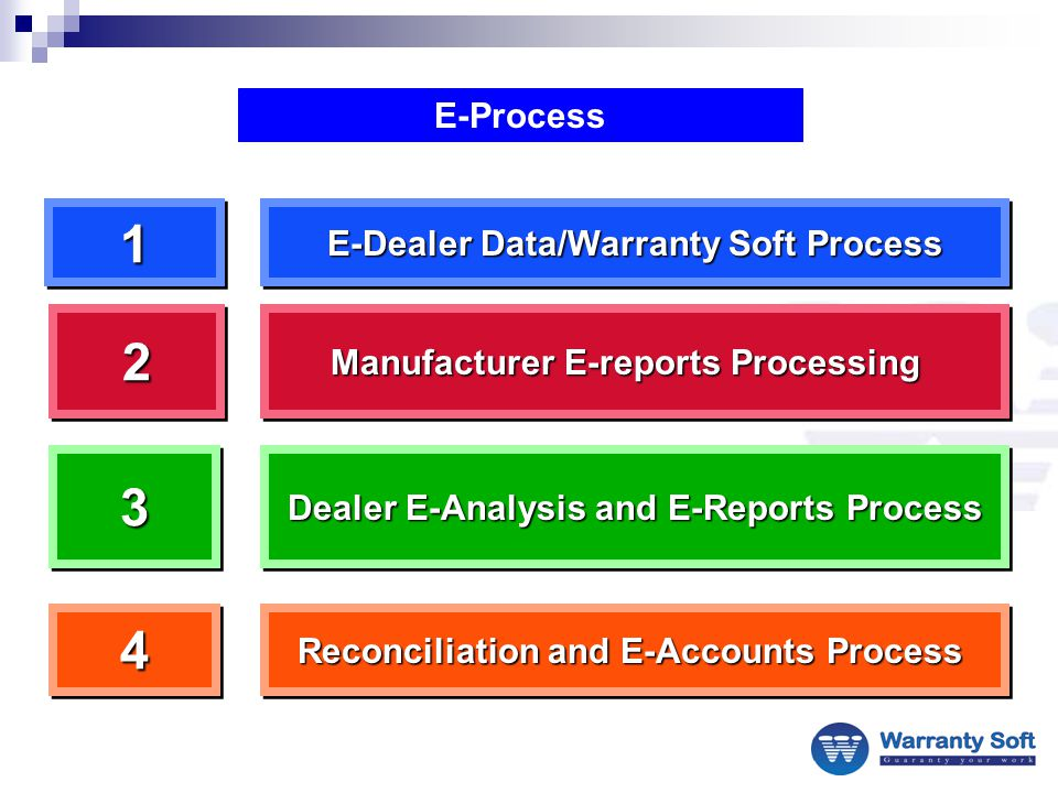 E-Process E-Dealer Data/Warranty Soft Process 11 Manufacturer E-reports Processing 22 Dealer E-Analysis and E-Reports Process 33 Reconciliation and E-Accounts Process 44