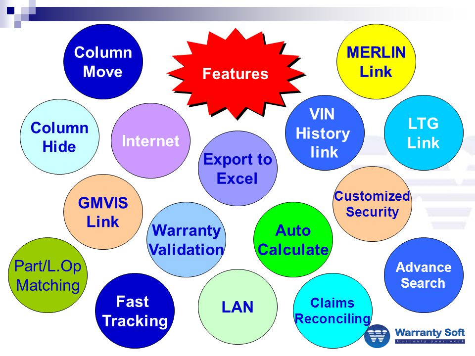 Features Column Move Part/L.Op Matching Advance Search GMVIS Link Internet Export to Excel VIN History link Column Hide Warranty Validation Auto Calculate LTG Link MERLIN Link LAN Fast Tracking Claims Reconciling Customized Security