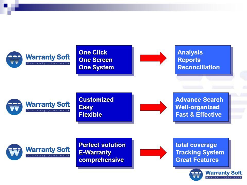 E-Process E-Dealer Data/Warranty Soft Process 11 Manufacturer E-reports Processing 22 Dealer E-Analysis and E-Reports Process 33 Reconciliation and E-Accounts Process 44