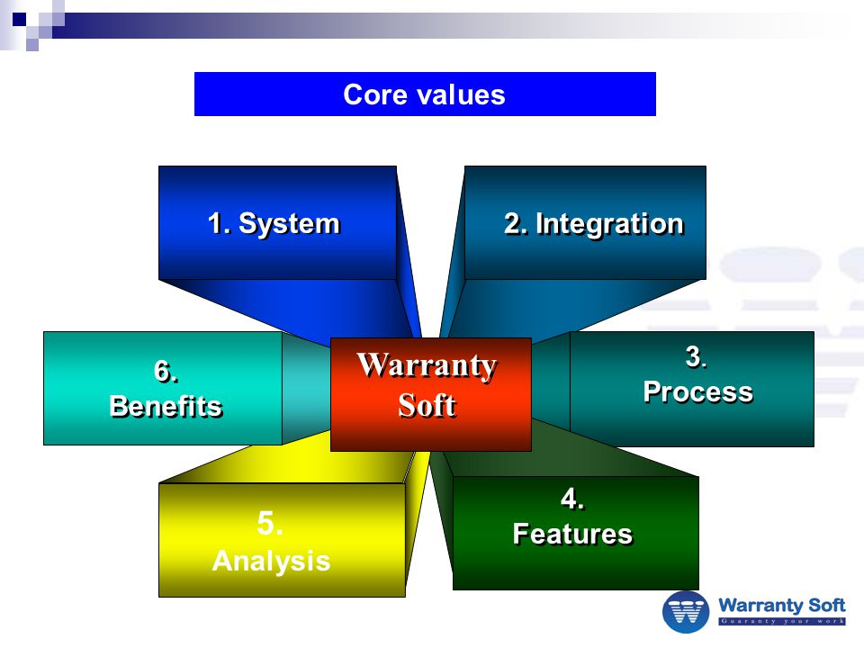 2. Integration 1. System 3. Process 3. Process 4.