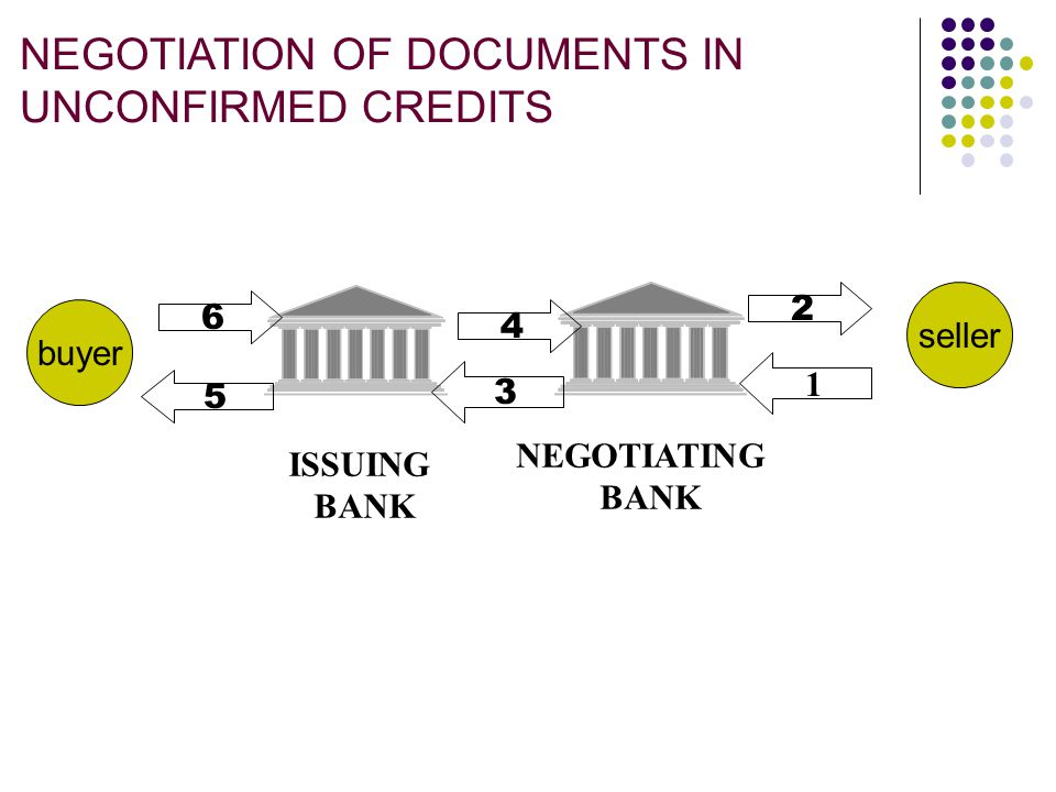 NEGOTIATION OF DOCUMENTS UNDER CONFIRMED CREDIT ISSUING BANK CONFIRMING BANK 1 2 3 5 6 4 buyer seller