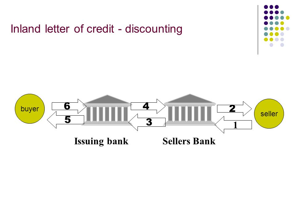 DOCUMENTARY CREDIT…..  An arrangement whereby a bank acting at the request and on instructions of a customer i.e., the applicant / buyer  To make pa