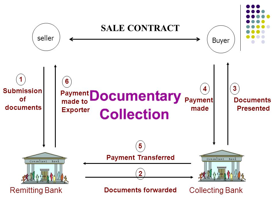 2 Remitting Bank Collecting bank 1 Submission of documents Documents forwarded 3 Documents Presented COMMERCIAL CONTRACT Seller buyer