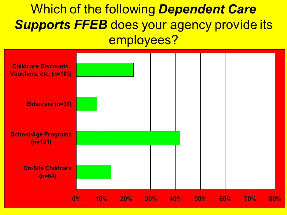 23 Which of the following Dependent Care Supports FFEB does your agency provide its employees