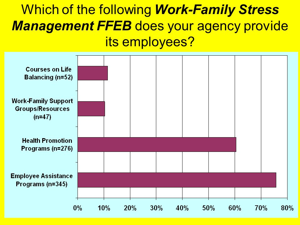25 Which of the following Work-Family Stress Management FFEB does your agency provide its employees