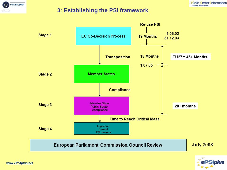 www.ePSIplus.net EU Co-Decision Process Re-use PSI 5.06.02 31.12.03 19 Months Member States Transposition 18 Months EU27 = 46+ Months 1.07.05 28+ months Stage 1 Stage 2 Stage 3 Member State Public Sector compliance Stage 4 Impact on Current PSI re-users Compliance Time to Reach Critical Mass European Parliament, Commission, Council Review July 2008 3: Establishing the PSI framework