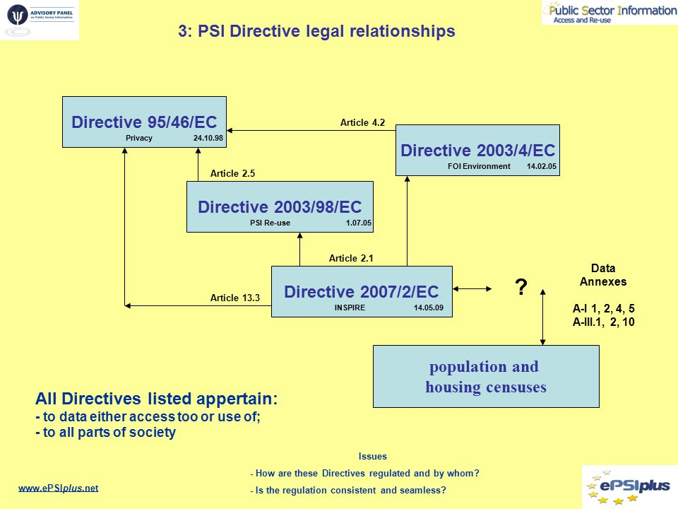 3: PSI Directive legal relationships www.ePSIplus.net Issues - How are these Directives regulated and by whom.