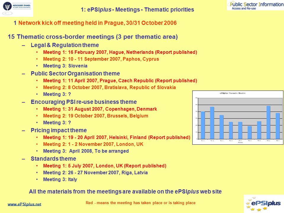 1: ePSIplus - Meetings - National 35 National, Federal and Cross-border meetings –Cyprus 20 February 2007 (Report published) –France 14 June 2007 (Report published) –Iceland 5 September 2007 –Netherlands 27 September 2007 –Finland 2 October 2007 –Ireland 25 October 2007 –UK 30 October 2007 –Slovenia 7 November 2007 –Hungary 21 November 2007 –Germany 6 December 2007 –Belgium 11 December 2007 –Czech Republic 23 January 2008 –Latvia 25 January 2008 –Malta 8 February 2008 –Austria 20 February 2008 Final Conference (May 2008, Brussels) All the materials from the meetings are available on the ePSIplus web site www.ePSIplus.net Red - means the meeting has taken place or is taking place Accumulative attendance: 386