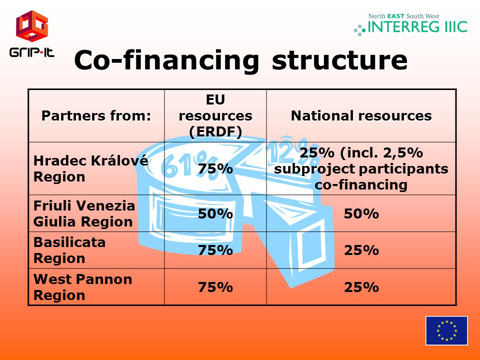 Co-financing structure Partners from: EU resources (ERDF) National resources Hradec Králové Region 75% 25% (incl.