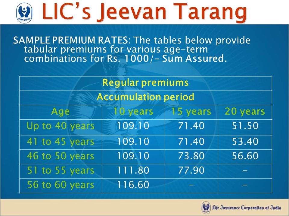 LIC's Jeevan Tarang Single premiums Accumulation period Age10 years15 years20 years Up to 46 years756.00644.00548.00 47 years756.00644.00549.00 48 years756.00644.00552.00 49 years756.00644.00555.20 50 years756.00644.00558.90 51 to 55 years756.00644.00- 56 to 60 years756.00-- SAMPLE PREMIUM RATES: …contd