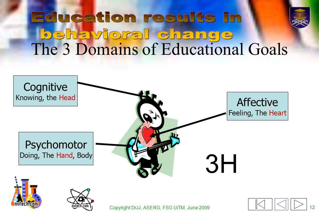Copyright DrJJ, ASERG, FSG UiTM, June 2009 12 The 3 Domains of Educational Goals Psychomotor Doing, The Hand, Body Affective Feeling, The Heart Cognitive Knowing, the Head 3H