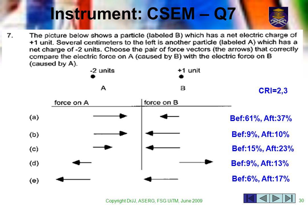 Copyright DrJJ, ASERG, FSG UiTM, June 2009 30 Instrument: CSEM – Q7 Bef:61%, Aft:37% Bef:9%, Aft:10% Bef:15%, Aft:23% Bef:9%, Aft:13% Bef:6%, Aft:17% CRI=2,3