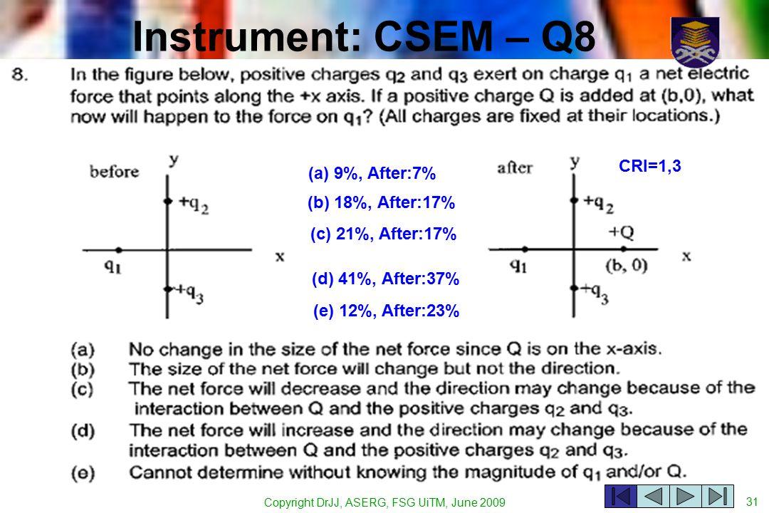 Copyright DrJJ, ASERG, FSG UiTM, June 2009 31 Instrument: CSEM – Q8 (a) 9%, After:7% (b) 18%, After:17% (c) 21%, After:17% (d) 41%, After:37% (e) 12%, After:23% CRI=1,3