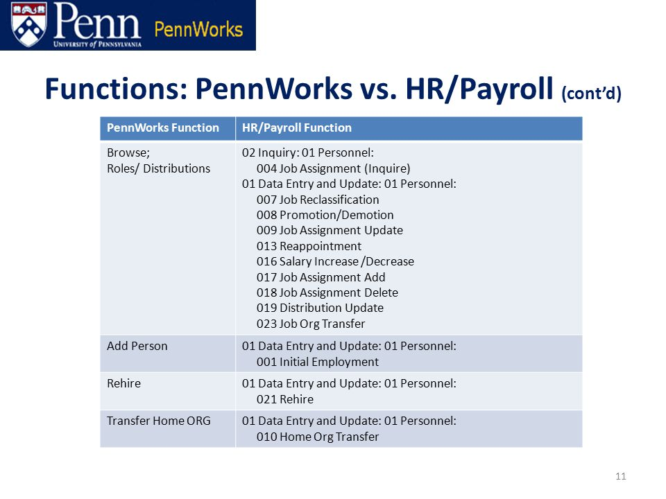 11 PennWorks FunctionHR/Payroll Function Browse; Roles/ Distributions 02 Inquiry: 01 Personnel: 004 Job Assignment (Inquire) 01 Data Entry and Update: 01 Personnel: 007 Job Reclassification 008 Promotion/Demotion 009 Job Assignment Update 013 Reappointment 016 Salary Increase /Decrease 017 Job Assignment Add 018 Job Assignment Delete 019 Distribution Update 023 Job Org Transfer Add Person01 Data Entry and Update: 01 Personnel: 001 Initial Employment Rehire01 Data Entry and Update: 01 Personnel: 021 Rehire Transfer Home ORG01 Data Entry and Update: 01 Personnel: 010 Home Org Transfer Functions: PennWorks vs.