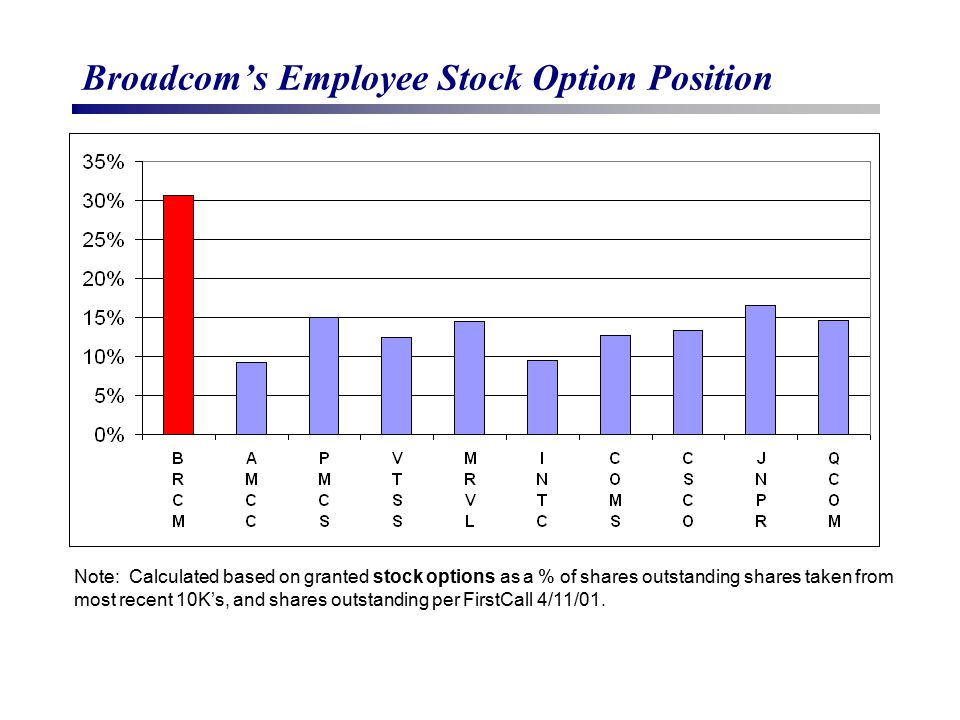 Broadcom's Employee Stock Option Position Note: Calculated based on granted stock options as a % of shares outstanding shares taken from most recent 1