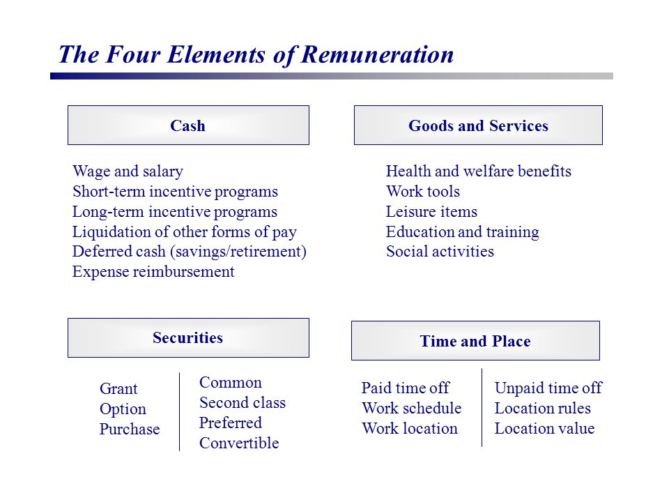 The Four Elements of Remuneration Cash Securities Goods and Services Time and Place Wage and salary Short-term incentive programs Long-term incentive programs Liquidation of other forms of pay Deferred cash (savings/retirement) Expense reimbursement Health and welfare benefits Work tools Leisure items Education and training Social activities Grant Option Purchase Common Second class Preferred Convertible Paid time off Work schedule Work location Unpaid time off Location rules Location value