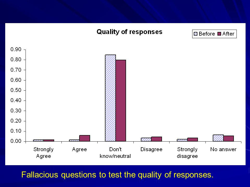 Fallacious questions to test the quality of responses.