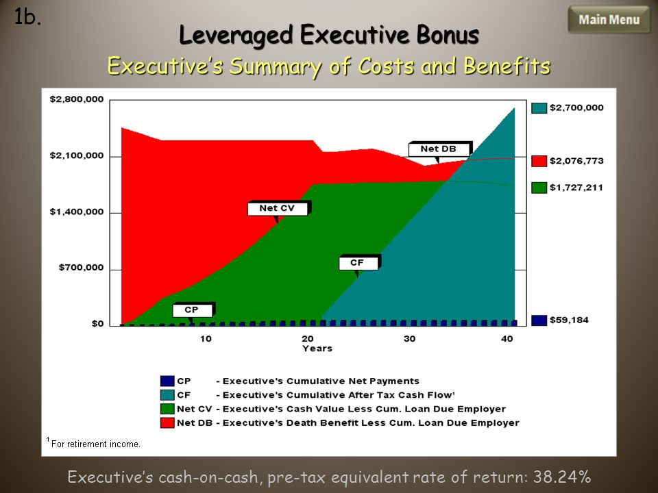 Leveraged Executive Bonus Executive's Summary of Costs and Benefits 1b.