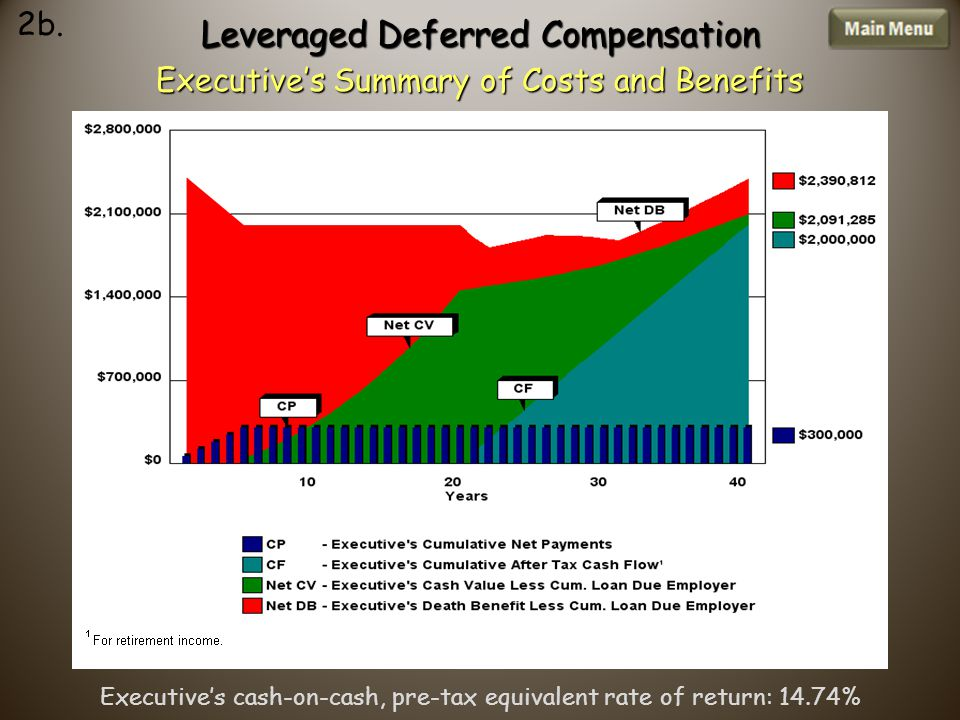 Leveraged Deferred Compensation Executive's Summary of Costs and Benefits 2b.