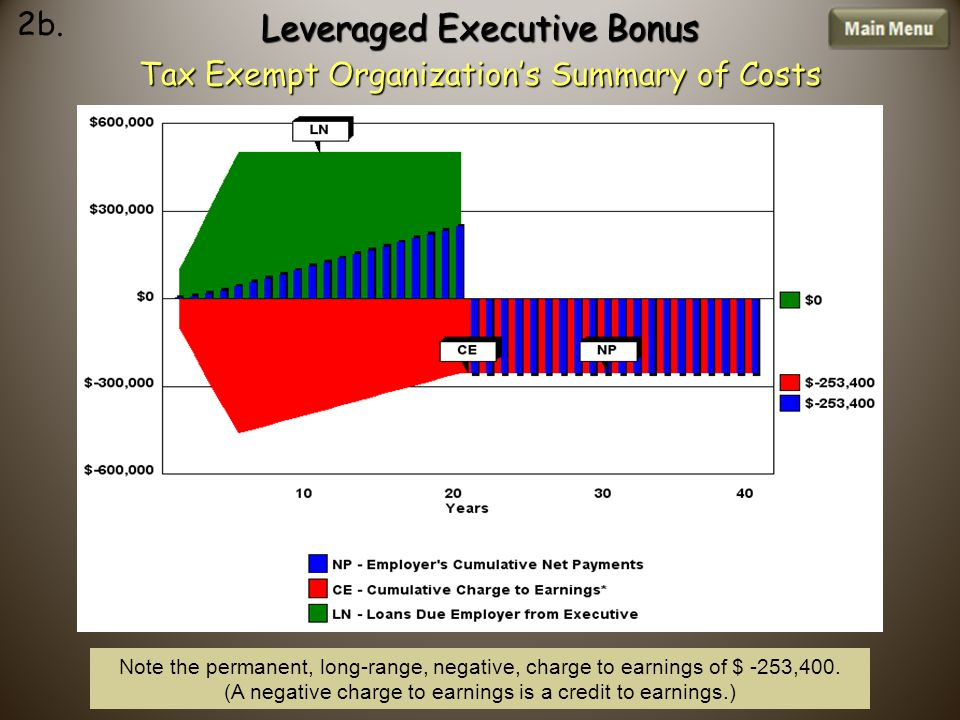 Leveraged Executive Bonus Tax Exempt Organization's Summary of Costs Note the permanent, long-range, negative, charge to earnings of $ -253,400.