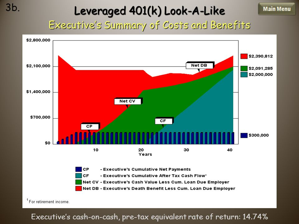 Leveraged 401(k) Look-A-Like Executive's Summary of Costs and Benefits 3b.