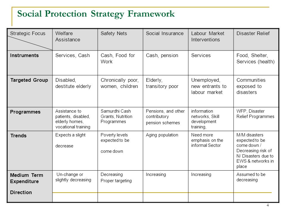 4 Social Protection Strategy Framework Strategic FocusWelfare Assistance Safety NetsSocial InsuranceLabour Market Interventions Disaster Relief InstrumentsServices, CashCash, Food for Work Cash, pensionServicesFood, Shelter, Services (health) Targeted GroupDisabled, destitute elderly Chronically poor, women, children Elderly, transitory poor Unemployed, new entrants to labour market Communities exposed to disasters Programmes Assistance to patients, disabled, elderly homes, vocational training Samurdhi Cash Grants, Nutrition Programmes Pensions, and other contributory pension schemes information networks, Skill development training, WFP, Disaster Relief Programmes Trends Expects a slight decrease Poverty levels expected to be come down Aging populationNeed more emphasis on the informal Sector M/M disasters expected to be come down / Decreasing risk of N/ Disasters due to EWS & networks in place Medium Term Expenditure Direction Un-change or slightly decreasing Decreasing Proper targeting Increasing Assumed to be decreasing