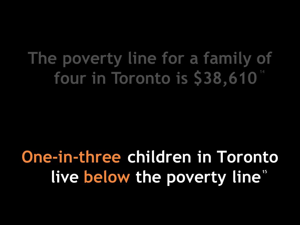 One-in-three children in Toronto live below the poverty line The poverty line for a family of four in Toronto is $38,610 14 15
