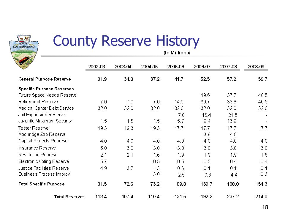 18 County Reserve History