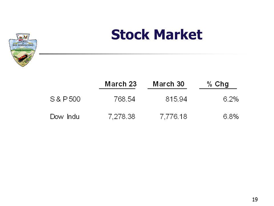 19 Stock Market