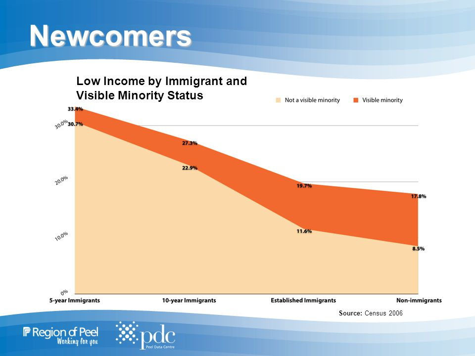 Newcomers Low Income by Immigrant and Visible Minority Status Source: Census 2006