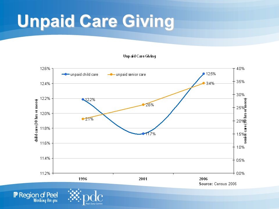 Unpaid Care Giving Source: Census 2006