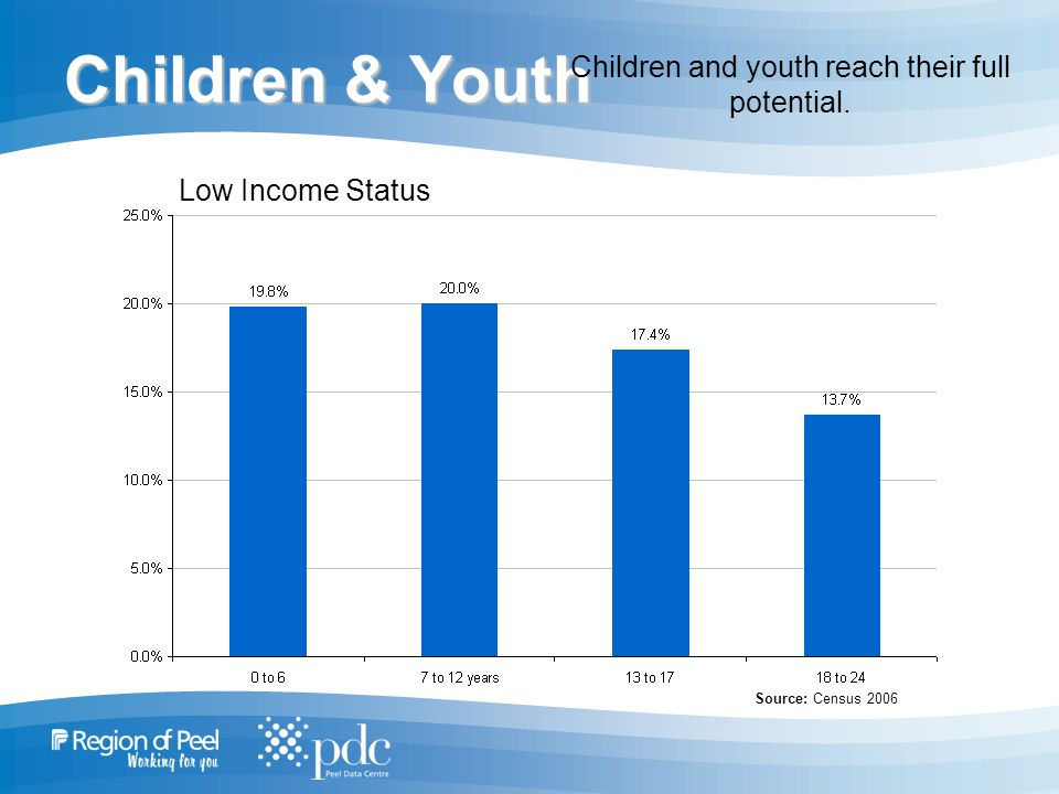 Children & Youth Children and youth reach their full potential.