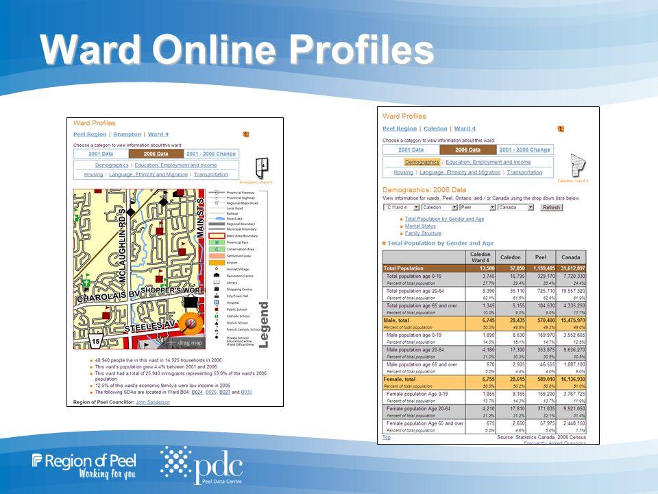 Ward Online Profiles