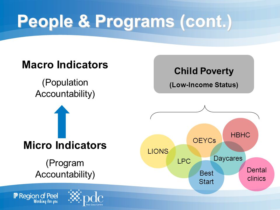 People & Programs (cont.) Macro Indicators (Population Accountability) Micro Indicators (Program Accountability) Child Poverty (Low-Income Status) LIONS LPC OEYCs Daycares HBHC Dental clinics Best Start