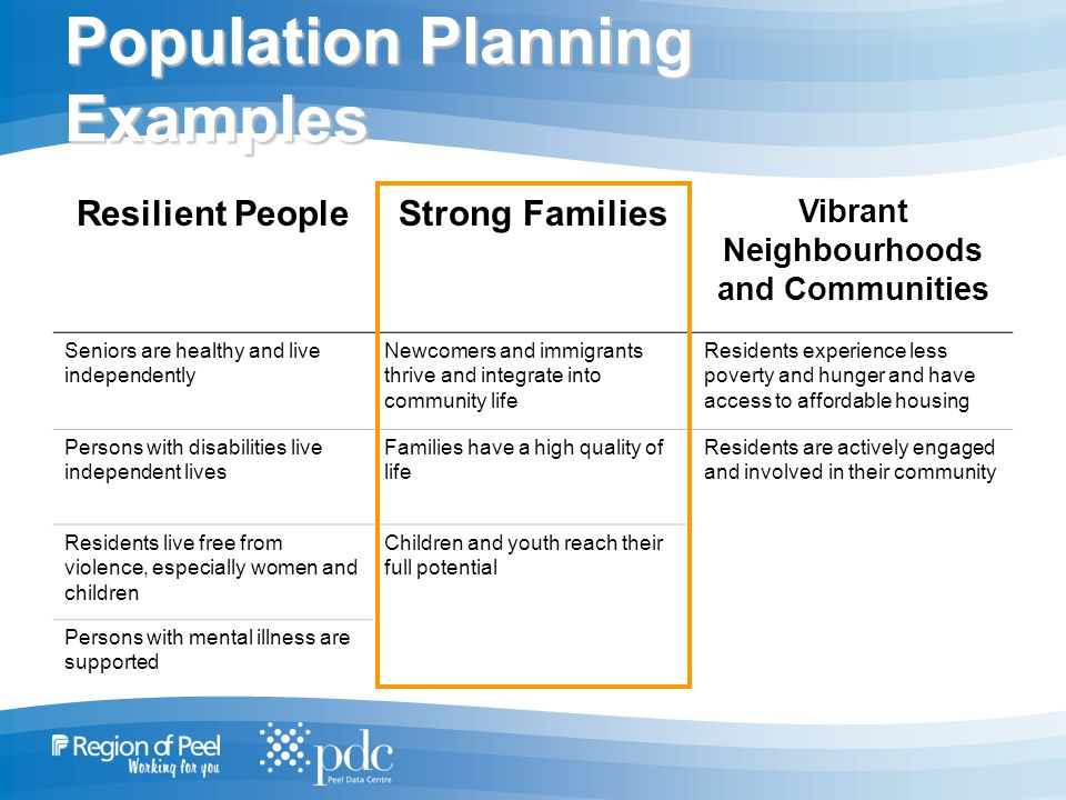 Population Planning Examples Resilient PeopleStrong Families Vibrant Neighbourhoods and Communities Seniors are healthy and live independently Newcomers and immigrants thrive and integrate into community life Residents experience less poverty and hunger and have access to affordable housing Persons with disabilities live independent lives Families have a high quality of life Residents are actively engaged and involved in their community Residents live free from violence, especially women and children Children and youth reach their full potential Persons with mental illness are supported