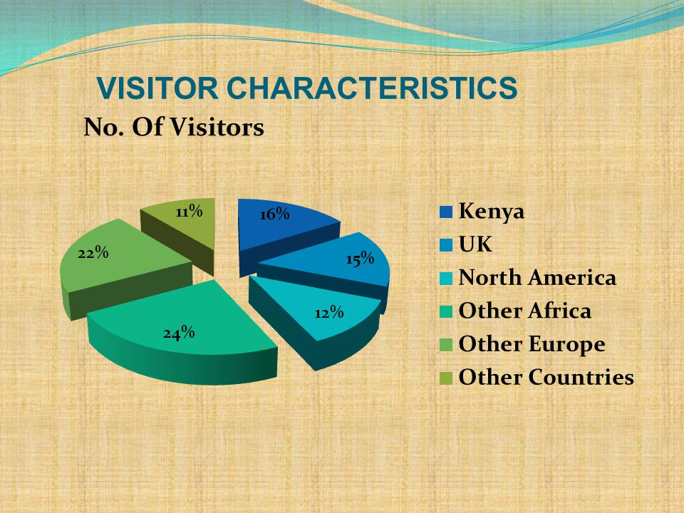 Reasons why visitors come to Uganda. more visitor characteristic info.