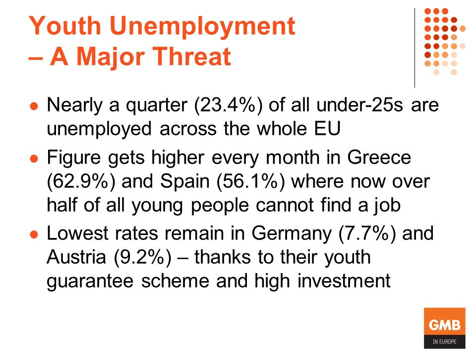 Youth Unemployment – A Major Threat Nearly a quarter (23.4%) of all under-25s are unemployed across the whole EU Figure gets higher every month in Greece (62.9%) and Spain (56.1%) where now over half of all young people cannot find a job Lowest rates remain in Germany (7.7%) and Austria (9.2%) – thanks to their youth guarantee scheme and high investment