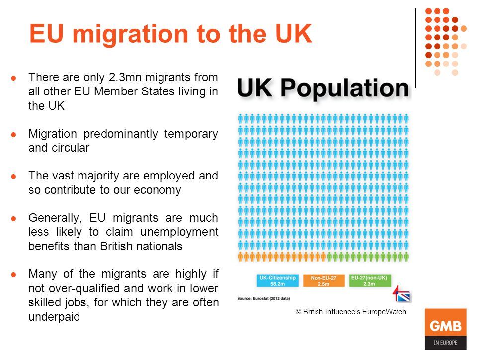 EU migration to the UK There are only 2.3mn migrants from all other EU Member States living in the UK Migration predominantly temporary and circular The vast majority are employed and so contribute to our economy Generally, EU migrants are much less likely to claim unemployment benefits than British nationals Many of the migrants are highly if not over-qualified and work in lower skilled jobs, for which they are often underpaid © British Influence's EuropeWatch