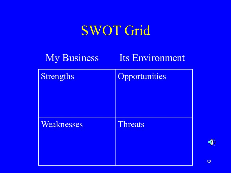 38 SWOT Grid My Business Its Environment StrengthsOpportunities WeaknessesThreats