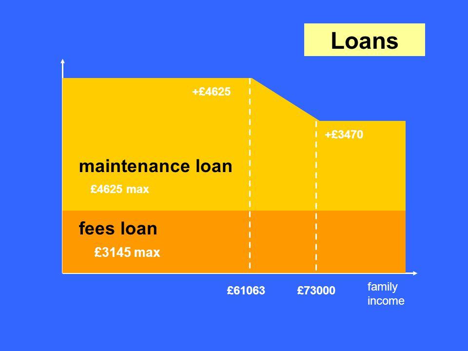 fees loan £3145 max maintenance loan £4625 max +£3470 £61063£73000 +£4625 Loans family income